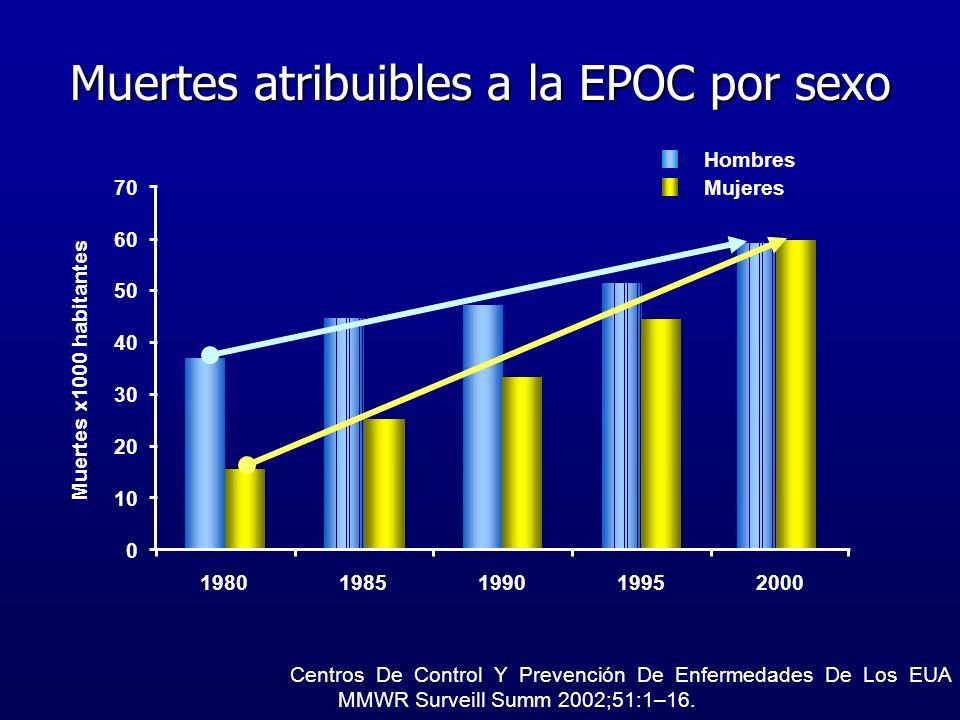 Muertes atribuibles a la EPOC por sexo