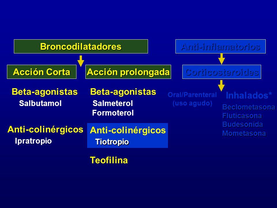 Broncodilatadores Anti-inflamatorios Acción Corta Acción prolongada