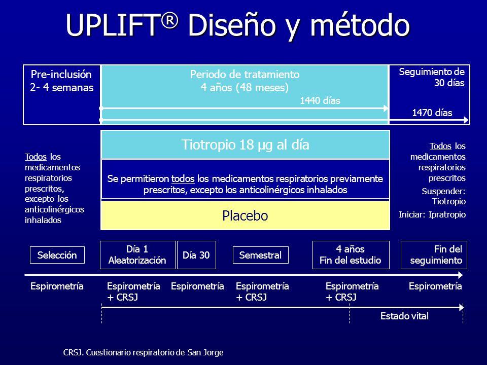 UPLIFT® Diseño y método