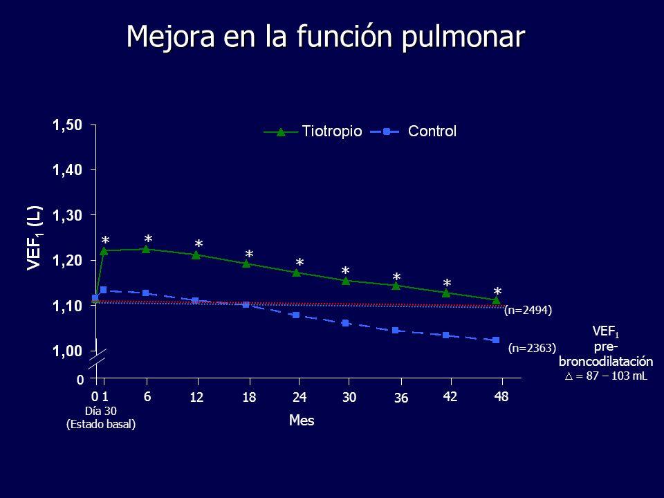Mejora en la función pulmonar