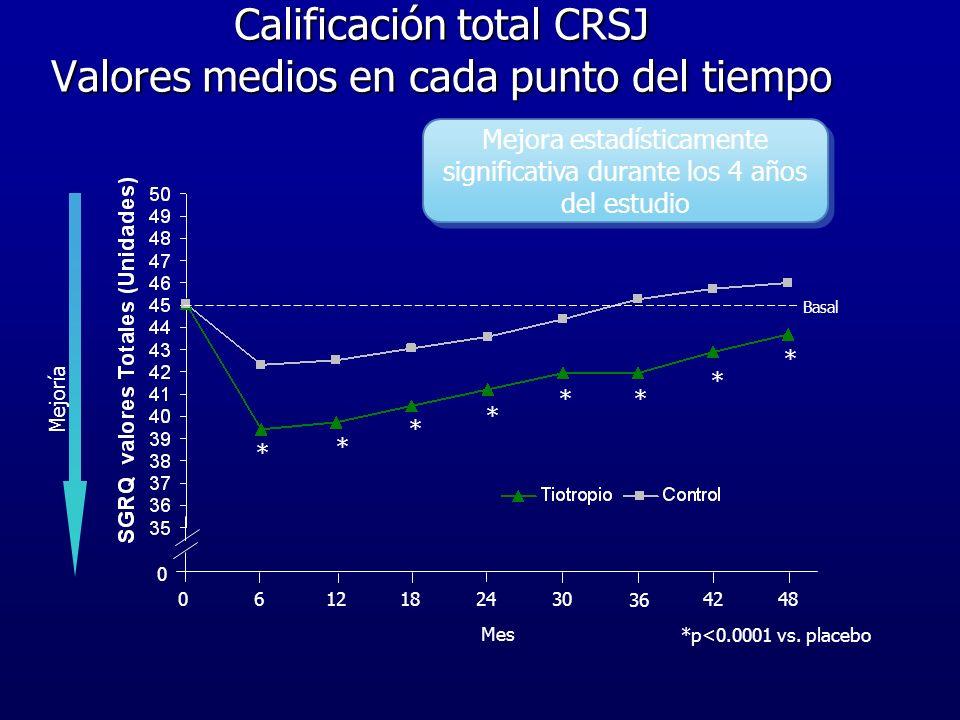 Calificación total CRSJ Valores medios en cada punto del tiempo