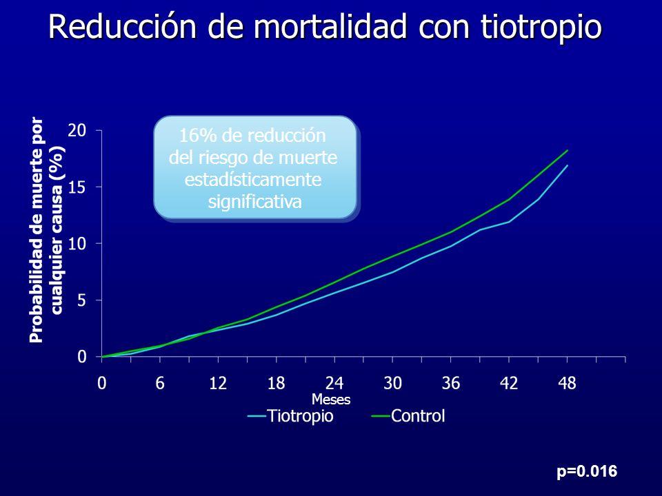 Reducción de mortalidad con tiotropio