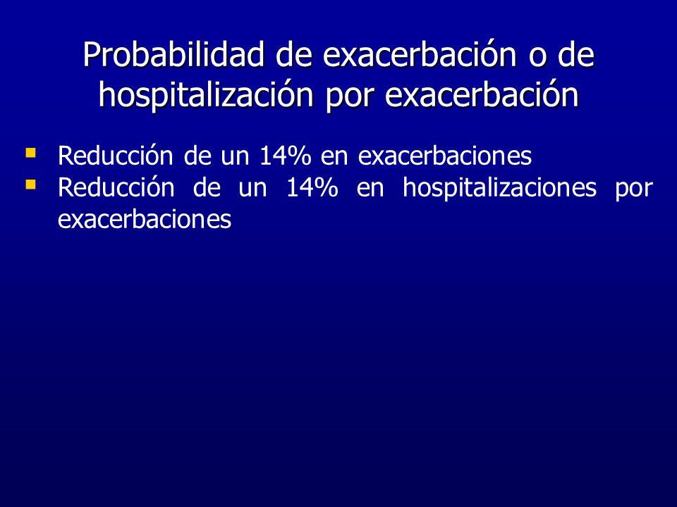Probabilidad de exacerbación o de hospitalización por exacerbación