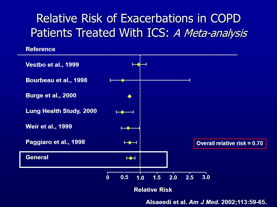 Relative Risk of Exacerbations in COPD Patients Treated With ICS: A Meta-analysis