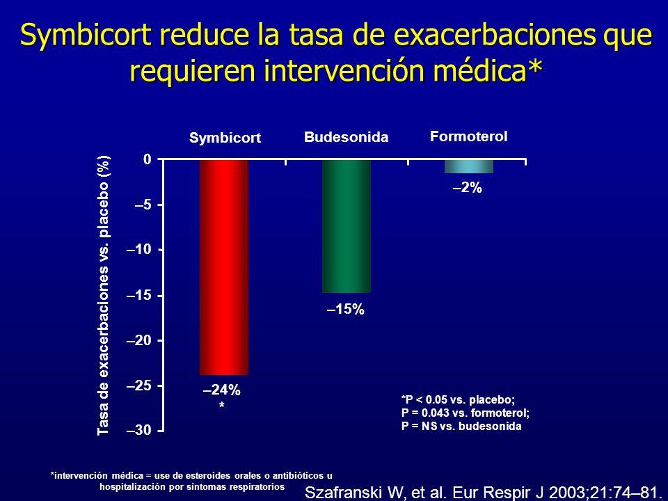 Tasa de exacerbaciones vs. placebo (%)