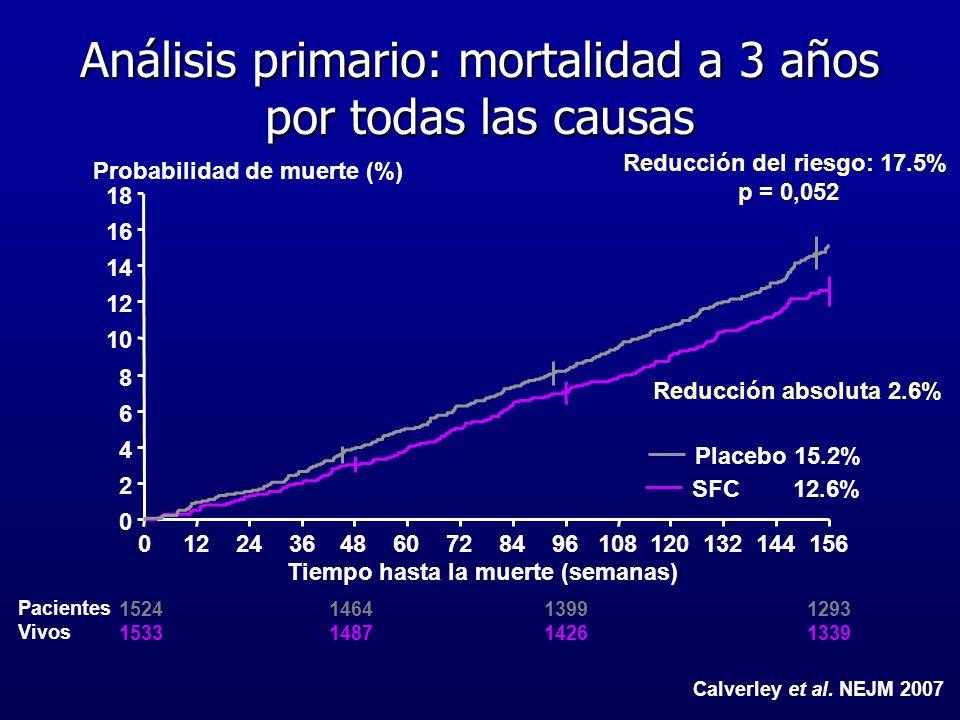 Análisis primario: mortalidad a 3 años por todas las causas