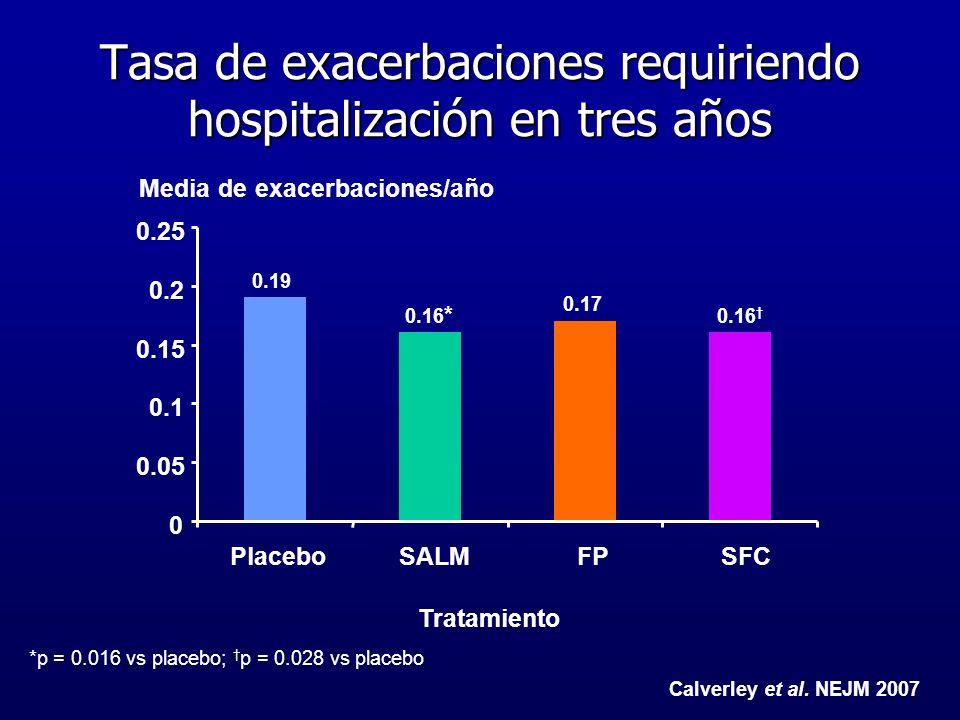 Tasa de exacerbaciones requiriendo hospitalización en tres años