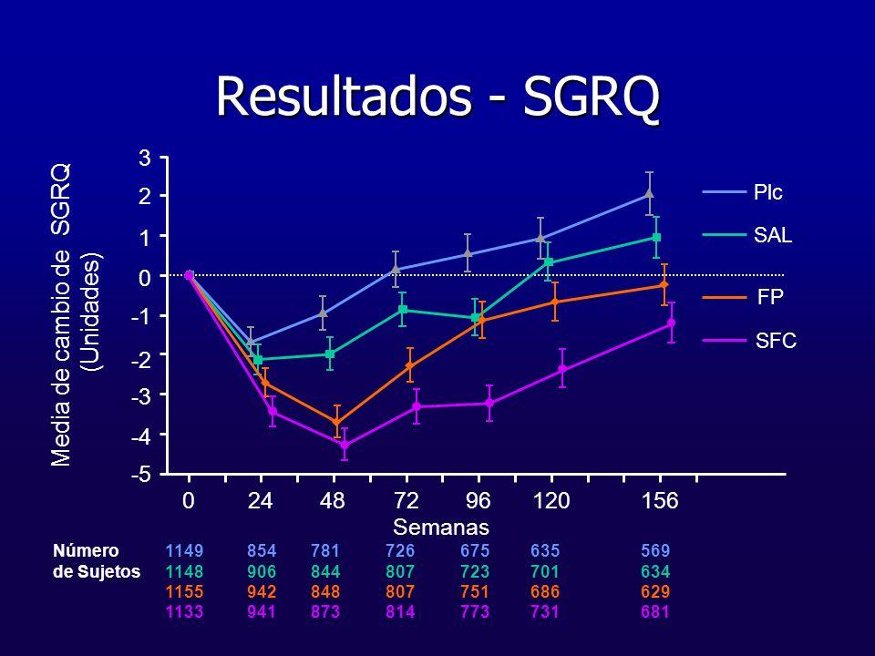 Media de cambio de SGRQ (Unidades)