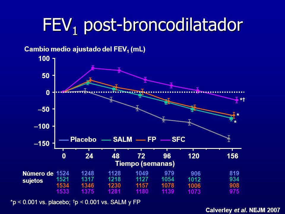 FEV1 post-broncodilatador