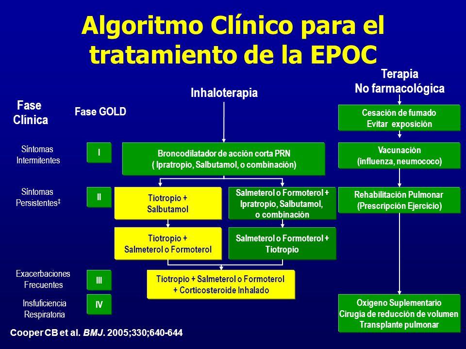 Algoritmo Clínico para el tratamiento de la EPOC