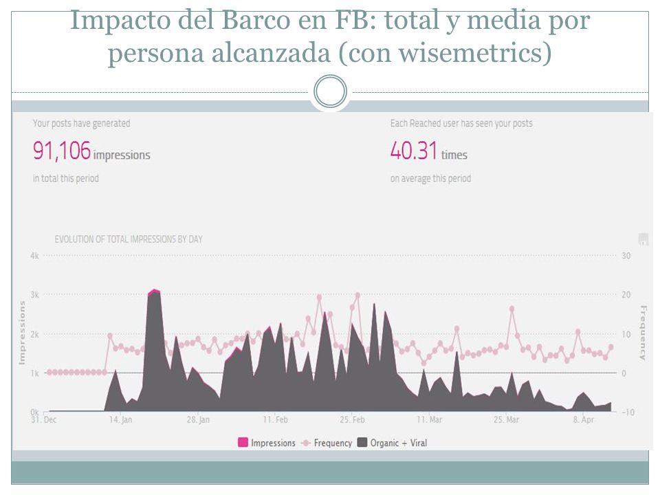 Impacto del Barco en FB: total y media por persona alcanzada (con wisemetrics)