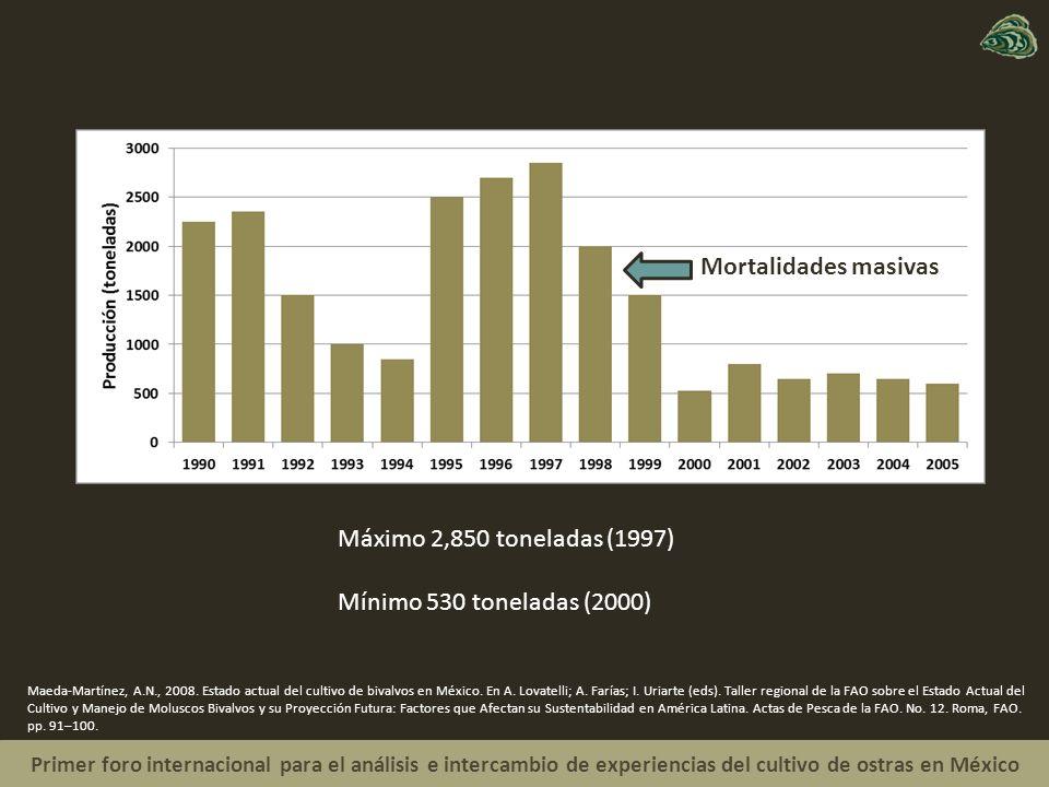 Mortalidades masivas Máximo 2,850 toneladas (1997)