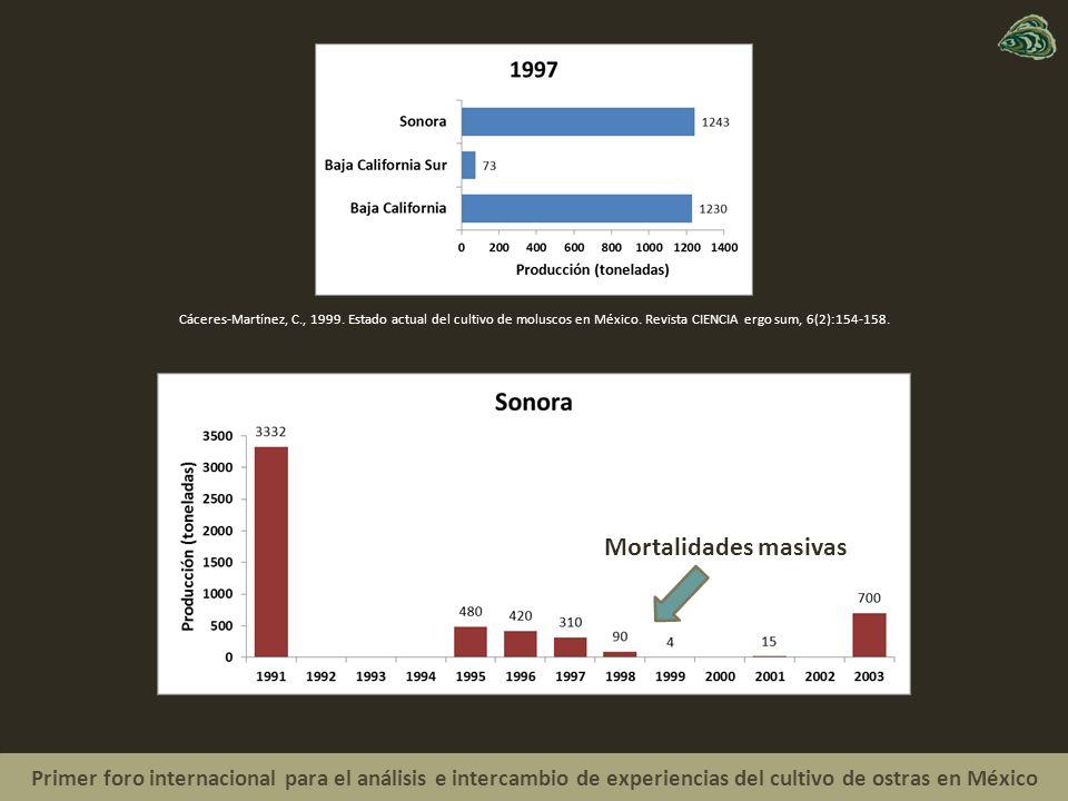 Cáceres-Martínez, C., 1999. Estado actual del cultivo de moluscos en México. Revista CIENCIA ergo sum, 6(2):154-158.