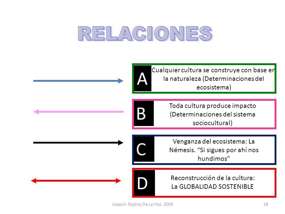 RELACIONES A. Cualquier cultura se construye con base en la naturaleza (Determinaciones del ecosistema)