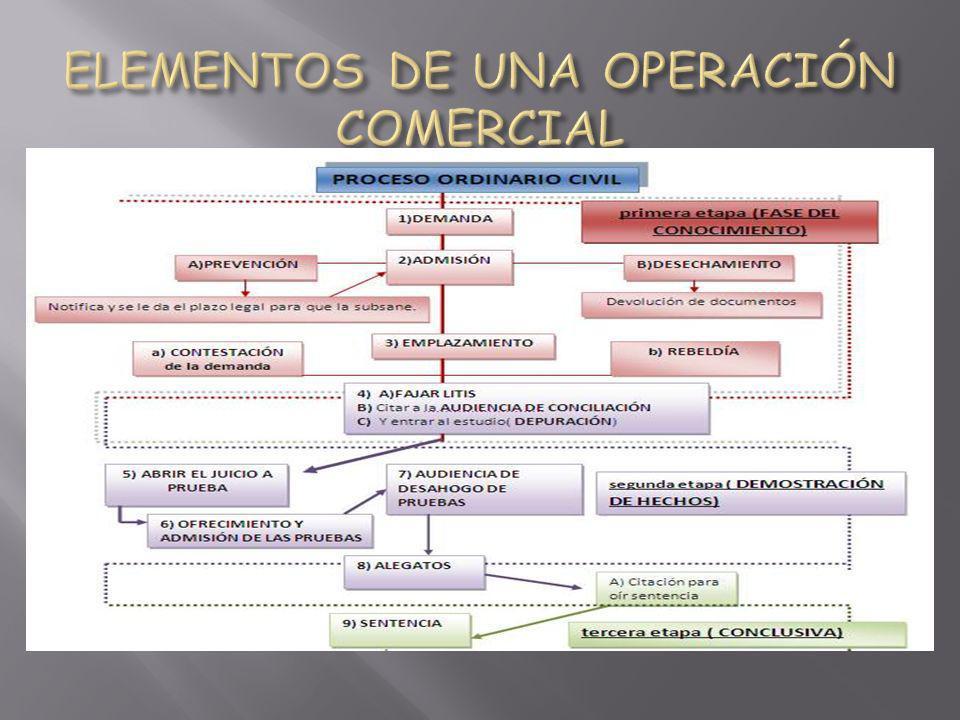 ELEMENTOS DE UNA OPERACIÓN COMERCIAL