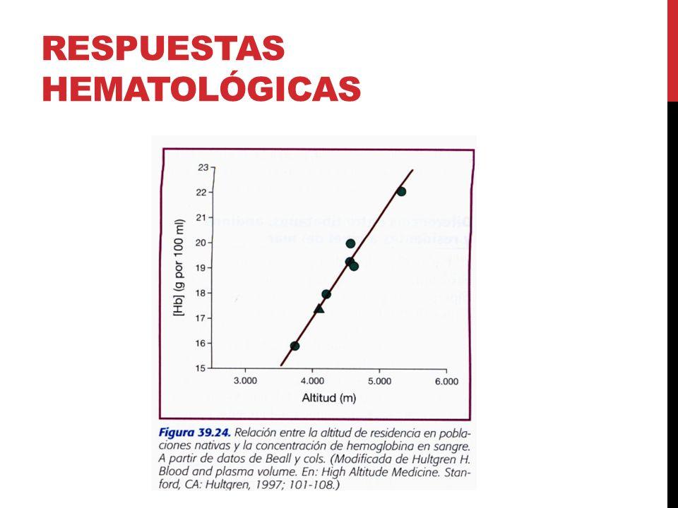 Respuestas hematológicas
