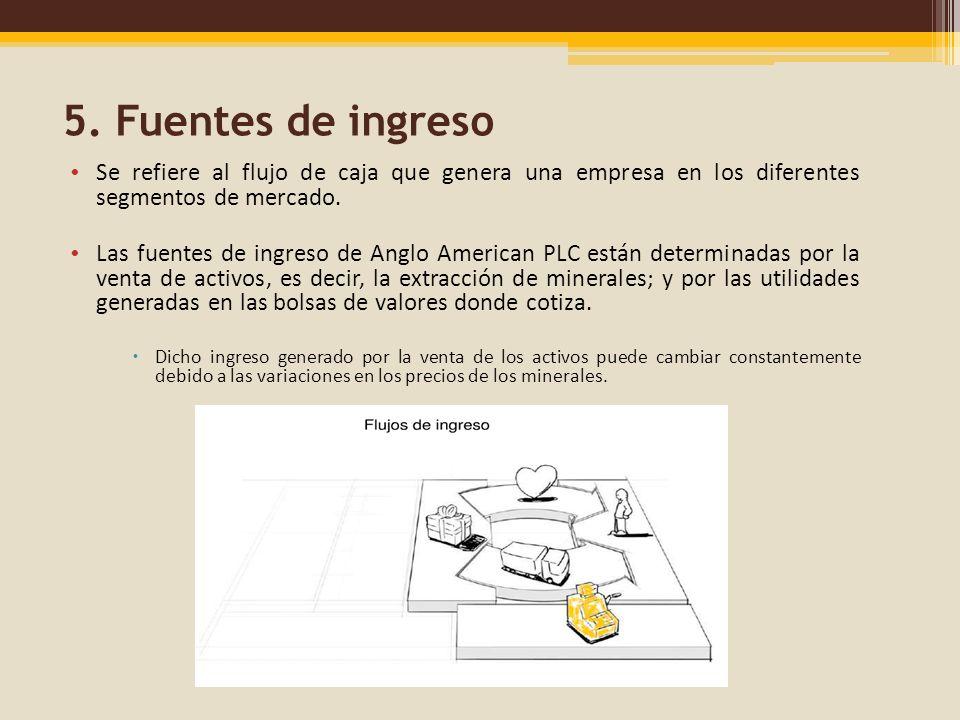 5. Fuentes de ingreso Se refiere al flujo de caja que genera una empresa en los diferentes segmentos de mercado.