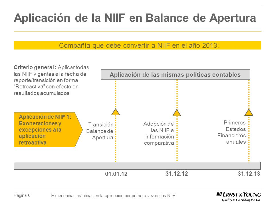 Aplicación de la NIIF en Balance de Apertura