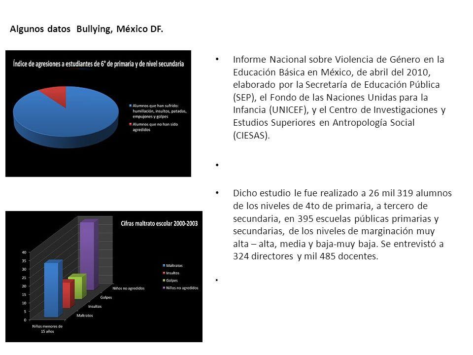 Algunos datos Bullying, México DF.