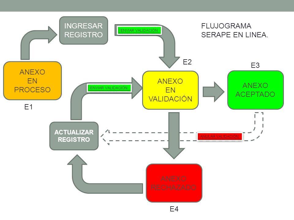 INGRESAR FLUJOGRAMA REGISTRO SERAPE EN LINEA. E2 E3 ANEXO EN PROCESO
