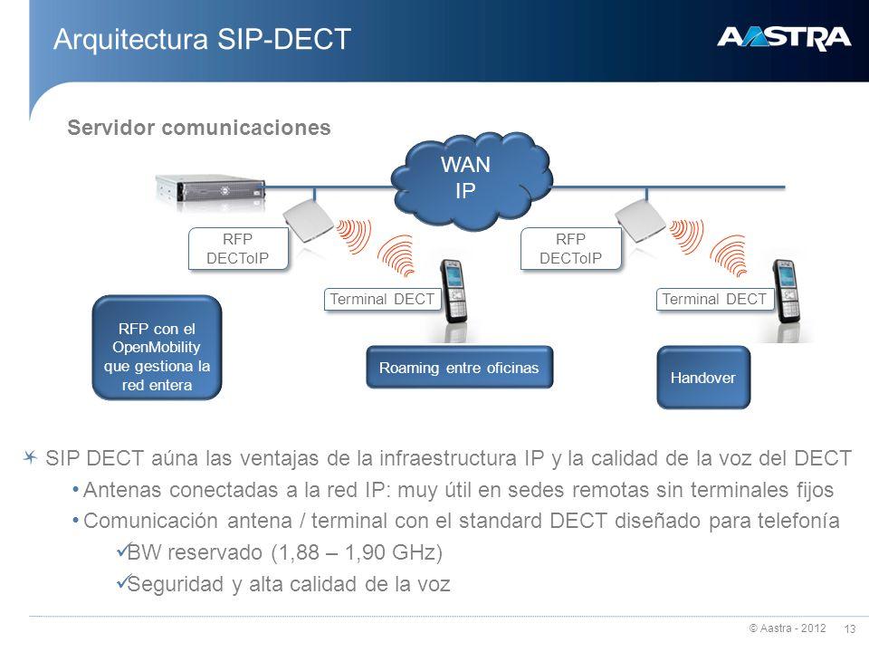 Arquitectura SIP-DECT
