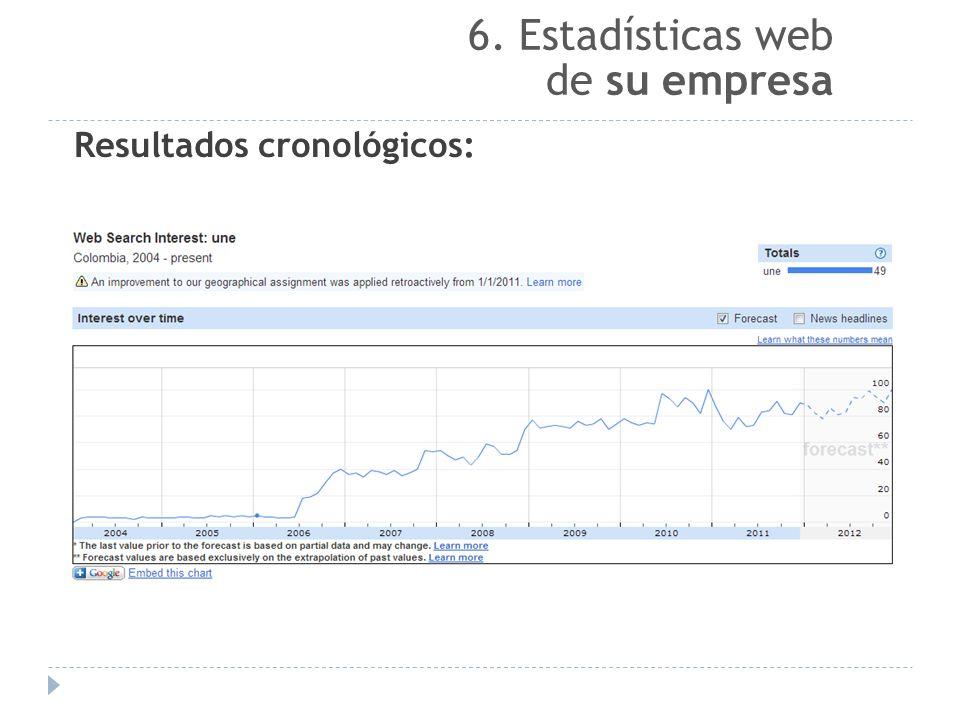 6. Estadísticas web de su empresa Resultados cronológicos: