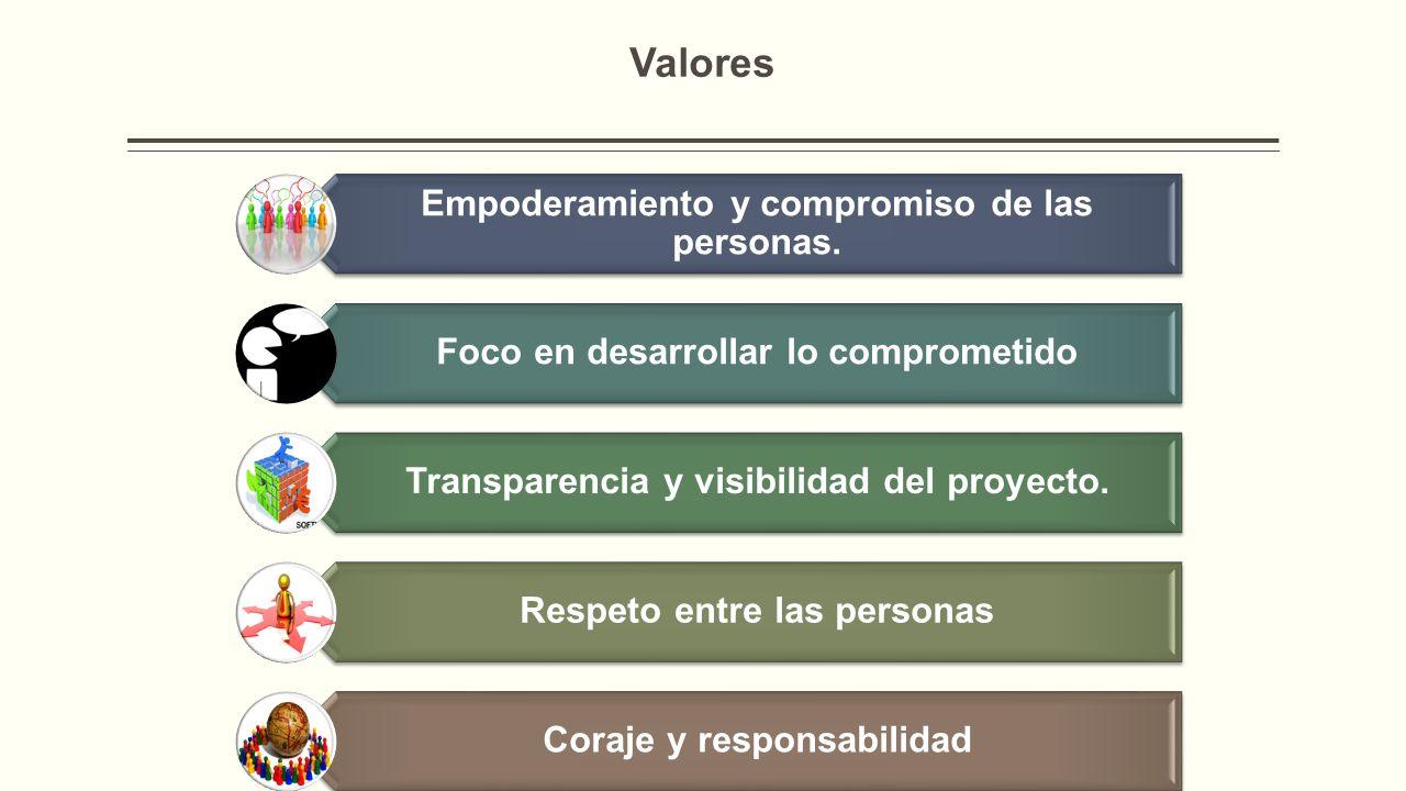 Valores Empoderamiento y compromiso de las personas.