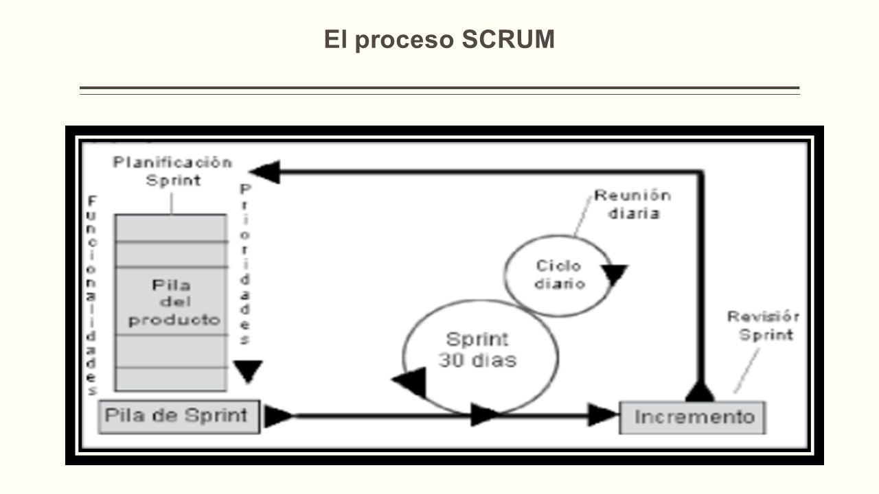 El proceso SCRUM