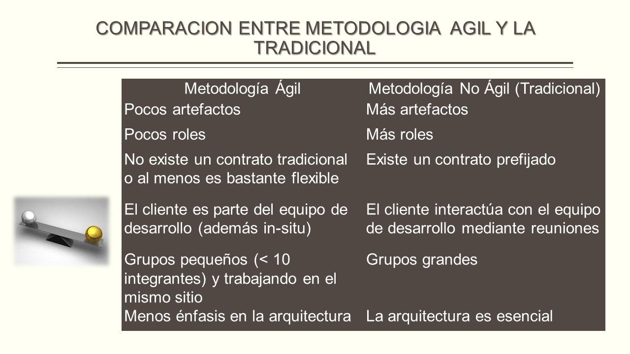 COMPARACION ENTRE METODOLOGIA AGIL Y LA TRADICIONAL