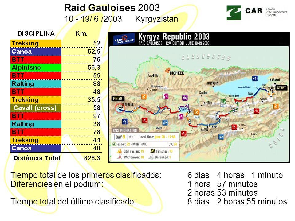 Raid Gauloises 2003 10 - 19/ 6 /2003 Kyrgyzistan. Tiempo total de los primeros clasificados: 6 dias 4 horas 1 minuto.