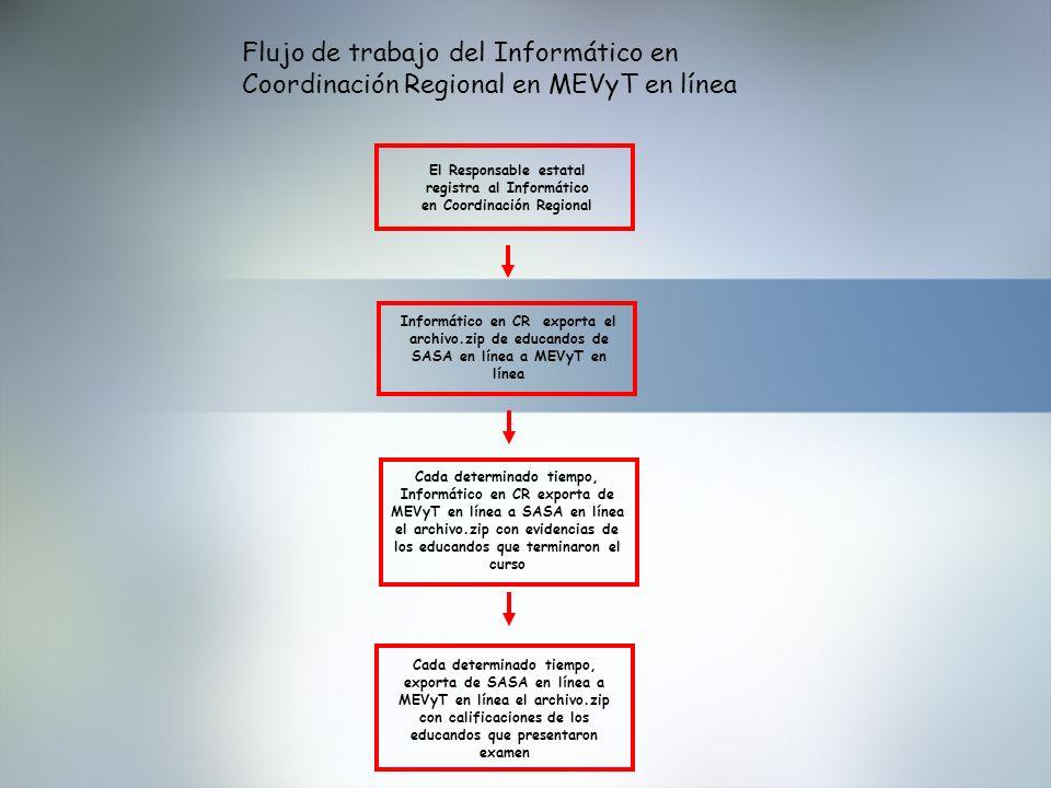 Flujo de trabajo del Informático en Coordinación Regional en MEVyT en línea