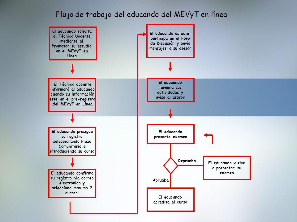 Flujo de trabajo del educando del MEVyT en línea