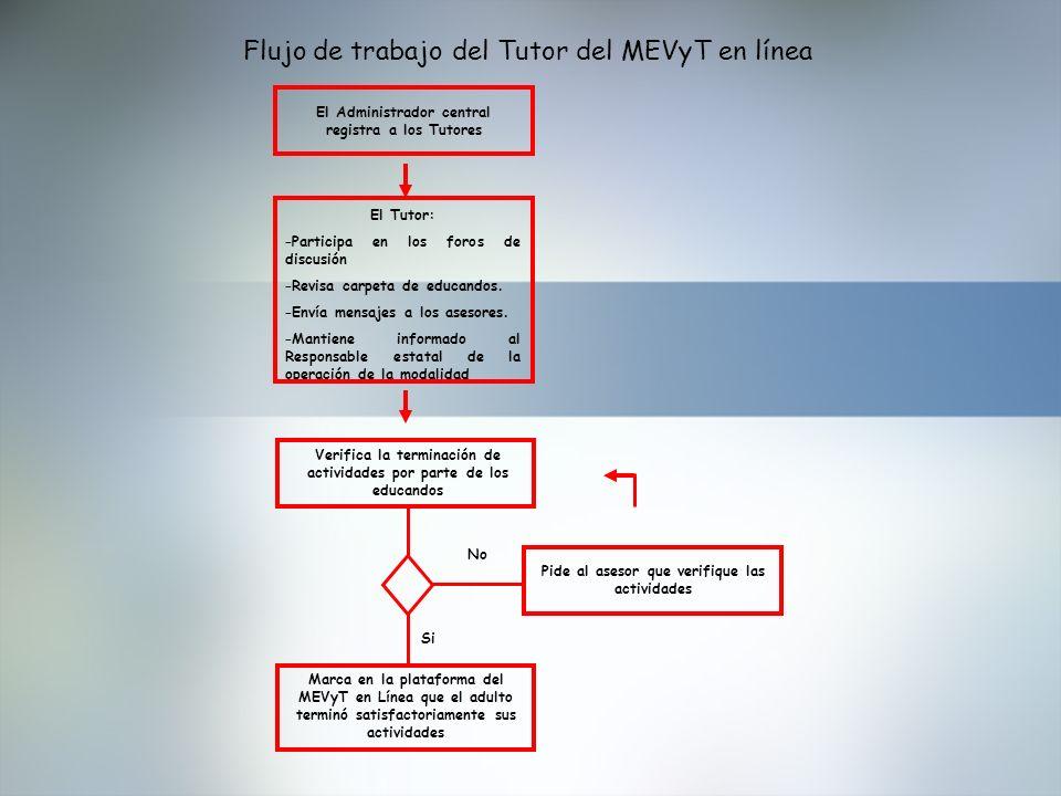 Flujo de trabajo del Tutor del MEVyT en línea