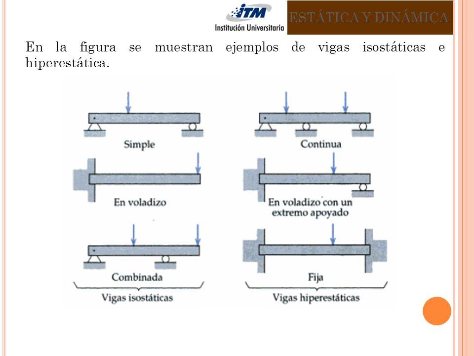 ESTÁTICA Y DINÁMICA En la figura se muestran ejemplos de vigas isostáticas e hiperestática.