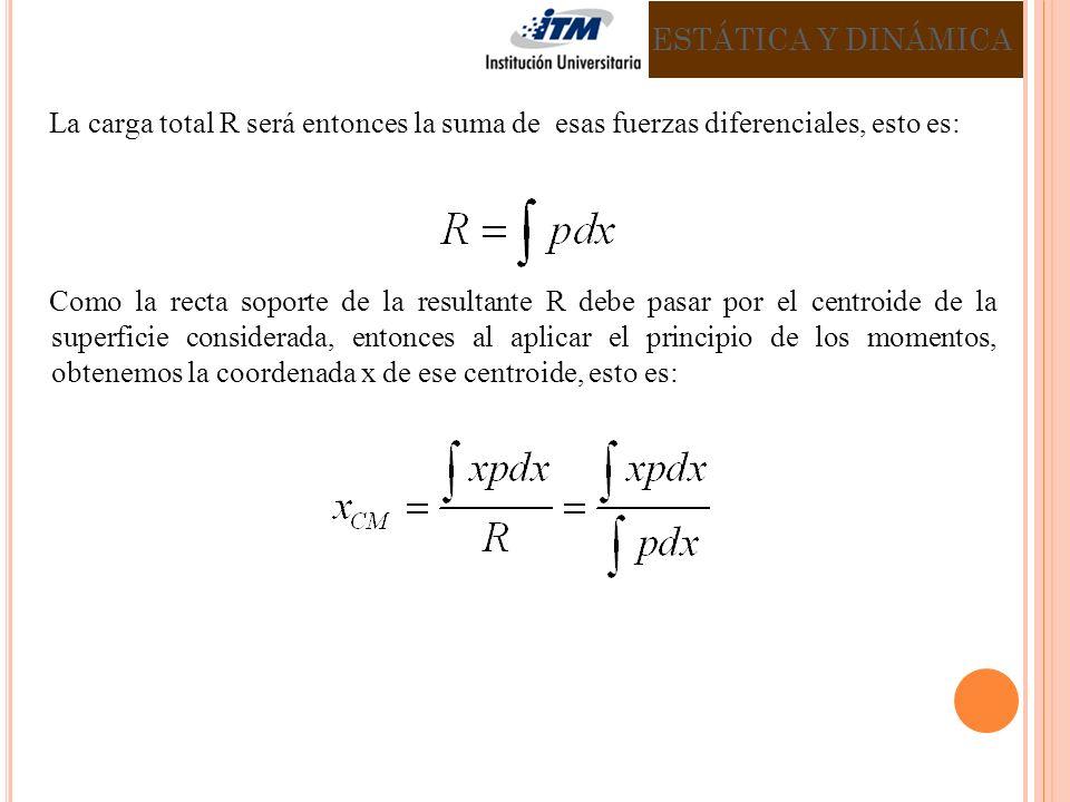 ESTÁTICA Y DINÁMICA La carga total R será entonces la suma de esas fuerzas diferenciales, esto es: