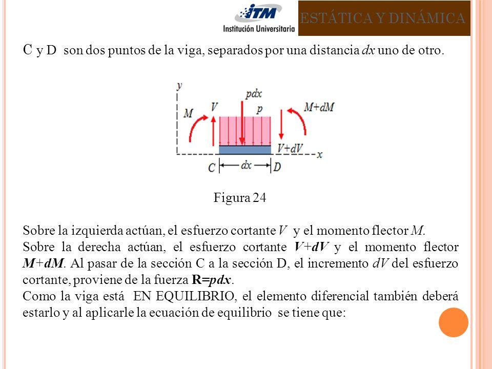 ESTÁTICA Y DINÁMICA C y D son dos puntos de la viga, separados por una distancia dx uno de otro. Figura 24.