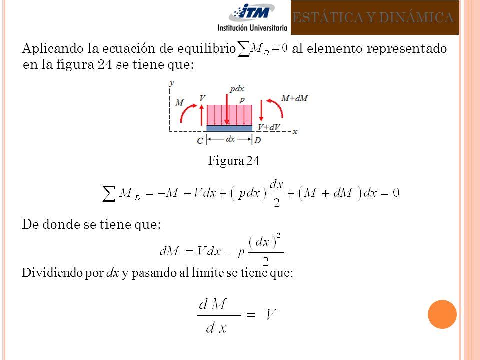 ESTÁTICA Y DINÁMICA Aplicando la ecuación de equilibrio al elemento representado en la figura 24 se tiene que: