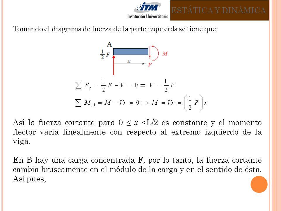 ESTÁTICA Y DINÁMICA Tomando el diagrama de fuerza de la parte izquierda se tiene que: