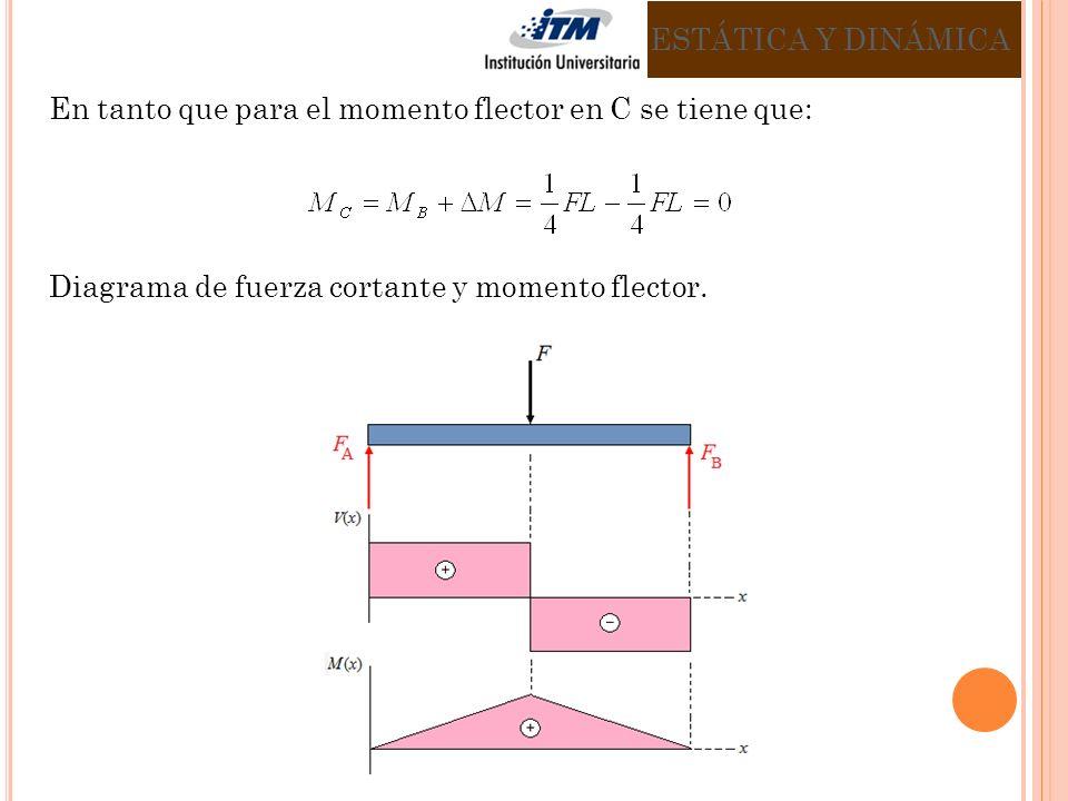 ESTÁTICA Y DINÁMICA En tanto que para el momento flector en C se tiene que: Diagrama de fuerza cortante y momento flector.