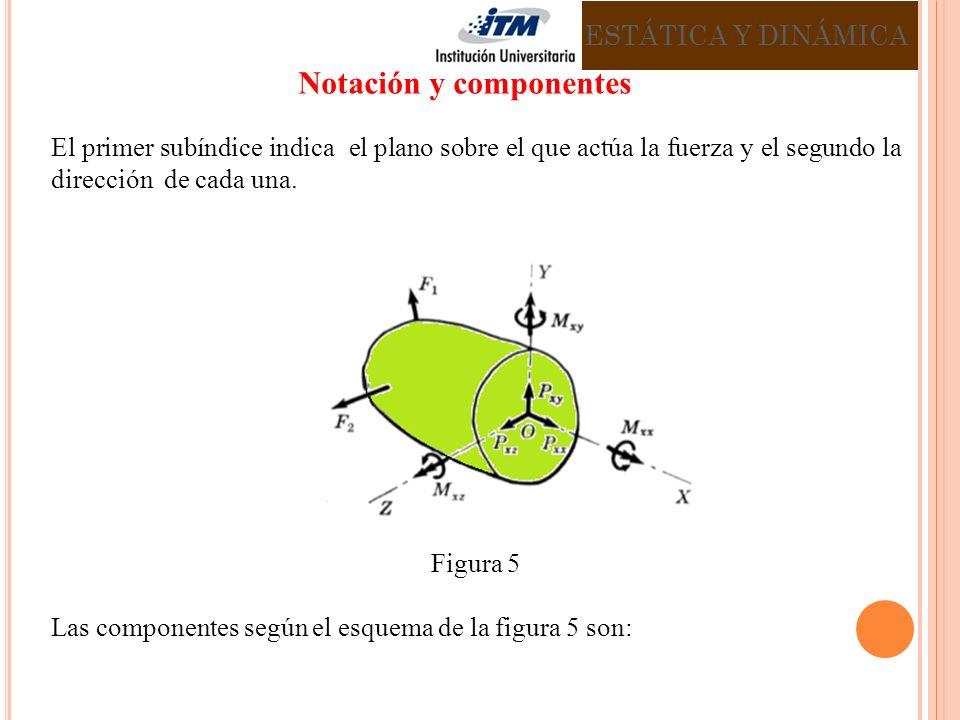 Notación y componentes