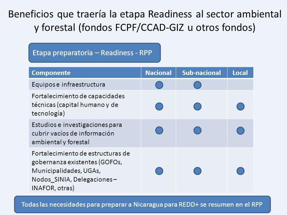 Beneficios que traería la etapa Readiness al sector ambiental y forestal (fondos FCPF/CCAD-GIZ u otros fondos)