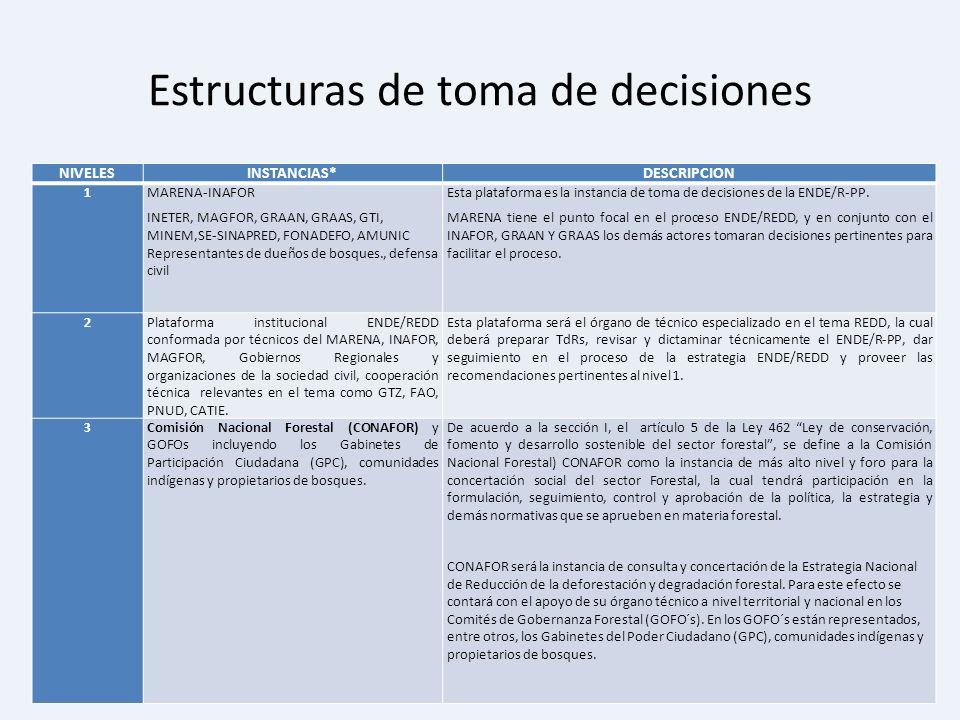 Estructuras de toma de decisiones
