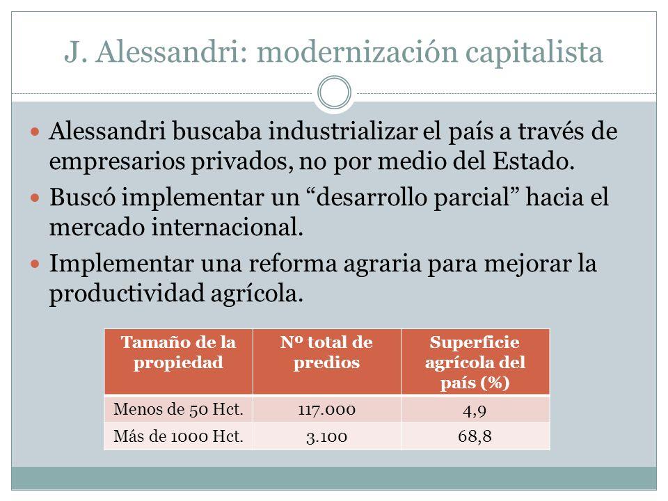 J. Alessandri: modernización capitalista