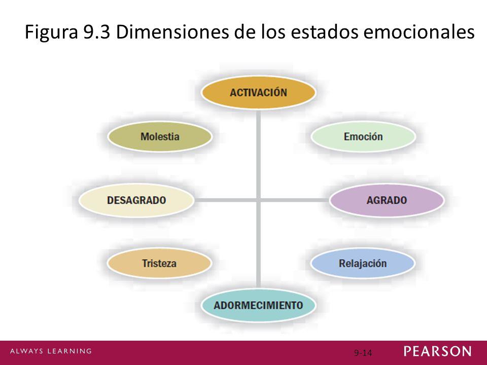 Figura 9.3 Dimensiones de los estados emocionales