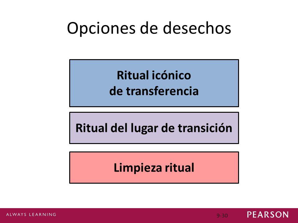 Ritual del lugar de transición