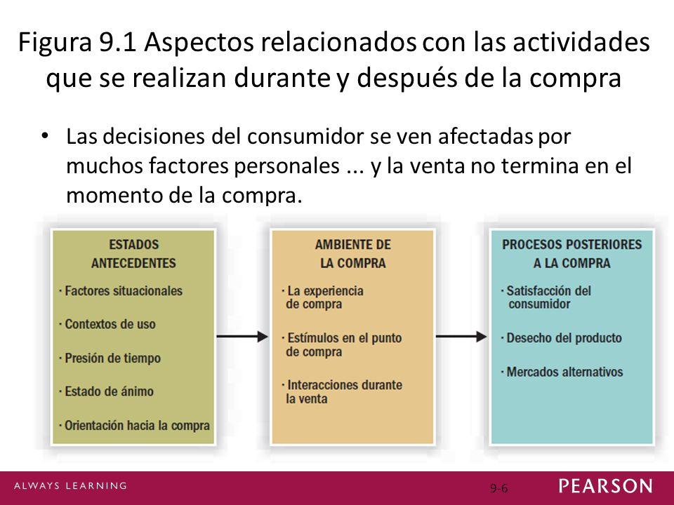 Figura 9.1 Aspectos relacionados con las actividades que se realizan durante y después de la compra