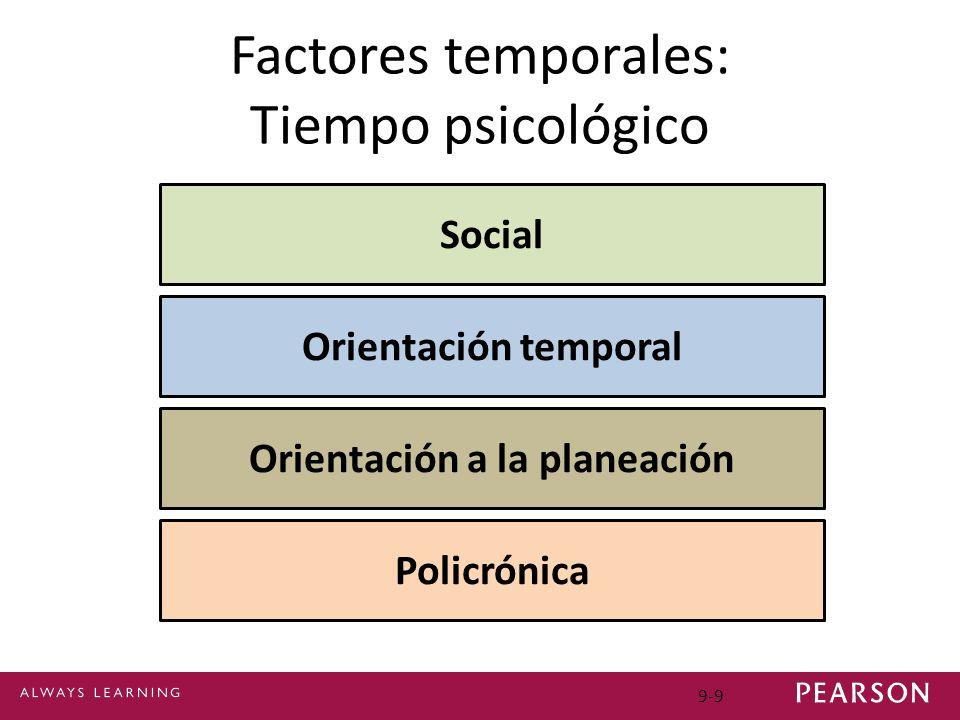 Factores temporales: Tiempo psicológico