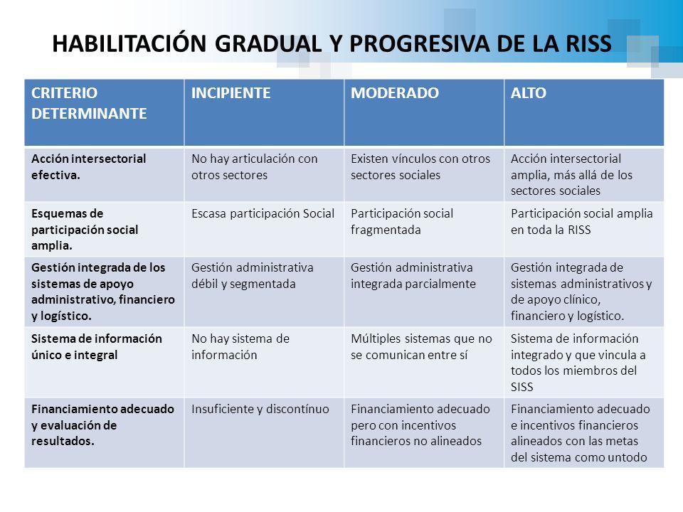 HABILITACIÓN GRADUAL Y PROGRESIVA DE LA RISS