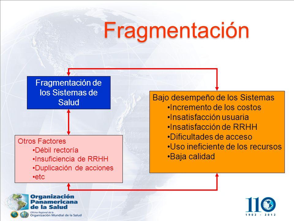 Fragmentación de los Sistemas de Salud