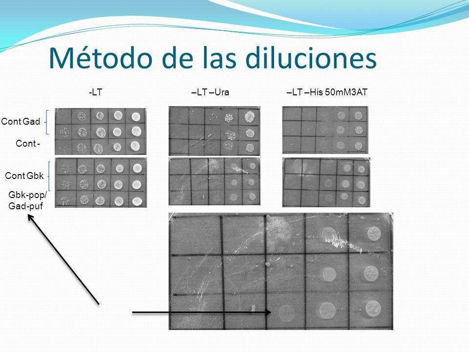 Método de las diluciones